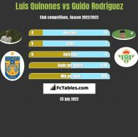 Luis Quinones vs Guido Rodriguez h2h player stats