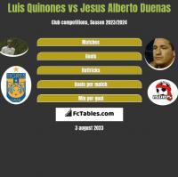 Luis Quinones vs Jesus Alberto Duenas h2h player stats