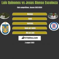 Luis Quinones vs Jesus Alonso Escoboza h2h player stats