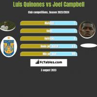 Luis Quinones vs Joel Campbell h2h player stats
