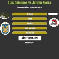 Luis Quinones vs Jordan Sierra h2h player stats