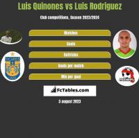 Luis Quinones vs Luis Rodriguez h2h player stats