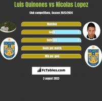 Luis Quinones vs Nicolas Lopez h2h player stats