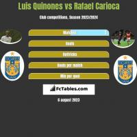 Luis Quinones vs Rafael Carioca h2h player stats
