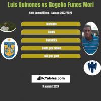 Luis Quinones vs Rogelio Funes Mori h2h player stats