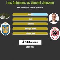 Luis Quinones vs Vincent Janssen h2h player stats