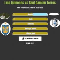 Luis Quinones vs Raul Damian Torres h2h player stats