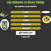 Luis Quinones vs Alvaro Fidalgo h2h player stats