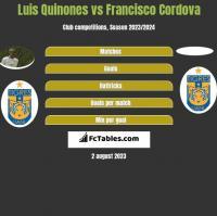 Luis Quinones vs Francisco Cordova h2h player stats