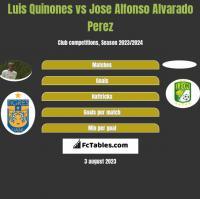 Luis Quinones vs Jose Alfonso Alvarado Perez h2h player stats