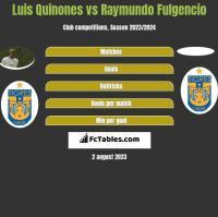 Luis Quinones vs Raymundo Fulgencio h2h player stats