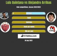Luis Quintana vs Alejandro Arribas h2h player stats