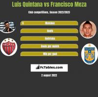 Luis Quintana vs Francisco Meza h2h player stats