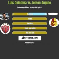 Luis Quintana vs Jeison Angulo h2h player stats