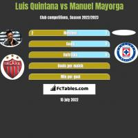 Luis Quintana vs Manuel Mayorga h2h player stats