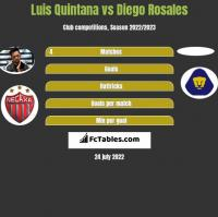 Luis Quintana vs Diego Rosales h2h player stats