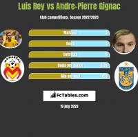 Luis Rey vs Andre-Pierre Gignac h2h player stats