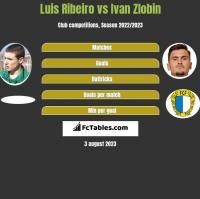 Luis Ribeiro vs Ivan Zlobin h2h player stats