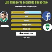 Luis Ribeiro vs Leonardo Navacchio h2h player stats