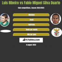 Luis Ribeiro vs Fabio Miguel Silva Duarte h2h player stats