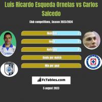 Luis Ricardo Esqueda Ornelas vs Carlos Salcedo h2h player stats
