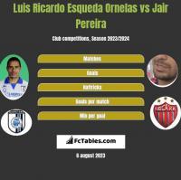 Luis Ricardo Esqueda Ornelas vs Jair Pereira h2h player stats