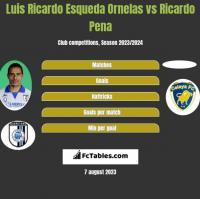 Luis Ricardo Esqueda Ornelas vs Ricardo Pena h2h player stats