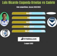 Luis Ricardo Esqueda Ornelas vs Cadete h2h player stats