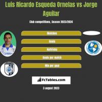 Luis Ricardo Esqueda Ornelas vs Jorge Aguilar h2h player stats