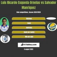 Luis Ricardo Esqueda Ornelas vs Salvador Manriquez h2h player stats