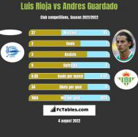 Luis Rioja vs Andres Guardado h2h player stats