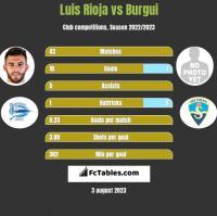 Luis Rioja vs Burgui h2h player stats