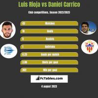 Luis Rioja vs Daniel Carrico h2h player stats