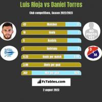 Luis Rioja vs Daniel Torres h2h player stats