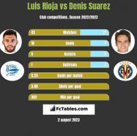 Luis Rioja vs Denis Suarez h2h player stats
