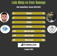 Luis Rioja vs Ever Banega h2h player stats