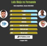 Luis Rioja vs Fernando h2h player stats