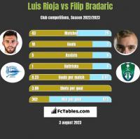 Luis Rioja vs Filip Bradaric h2h player stats