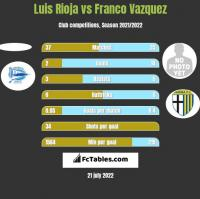 Luis Rioja vs Franco Vazquez h2h player stats