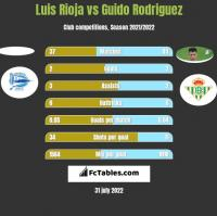 Luis Rioja vs Guido Rodriguez h2h player stats