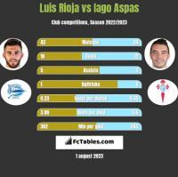 Luis Rioja vs Iago Aspas h2h player stats