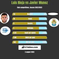 Luis Rioja vs Javier Munoz h2h player stats