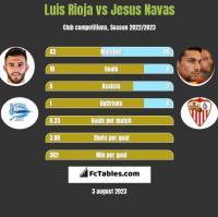 Luis Rioja vs Jesus Navas h2h player stats
