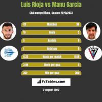 Luis Rioja vs Manu Garcia h2h player stats