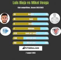Luis Rioja vs Mikel Vesga h2h player stats