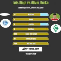 Luis Rioja vs Oliver Burke h2h player stats