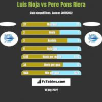 Luis Rioja vs Pere Pons Riera h2h player stats