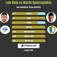 Luis Rioja vs Martin Aguirregabiria h2h player stats