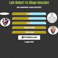 Luis Robert vs Diego Gonzalez h2h player stats