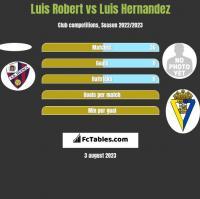 Luis Robert vs Luis Hernandez h2h player stats